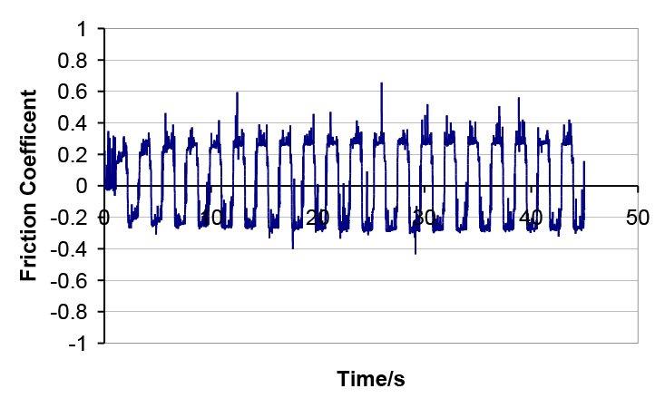 Hardide Coatings - Friction coefficient graph - Vacuum